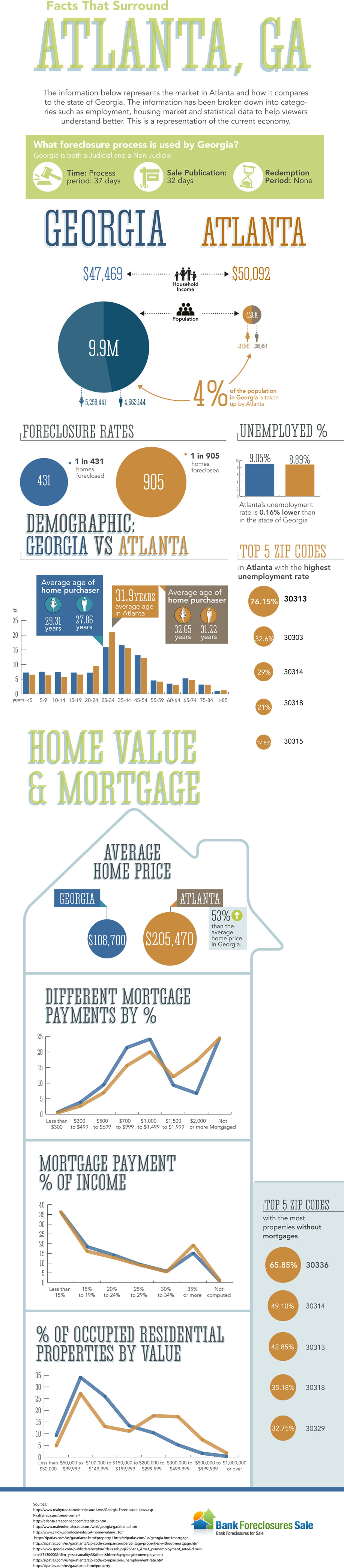 Atlanta, GA Real Estate Infographic at BankForeclosuresSale.com