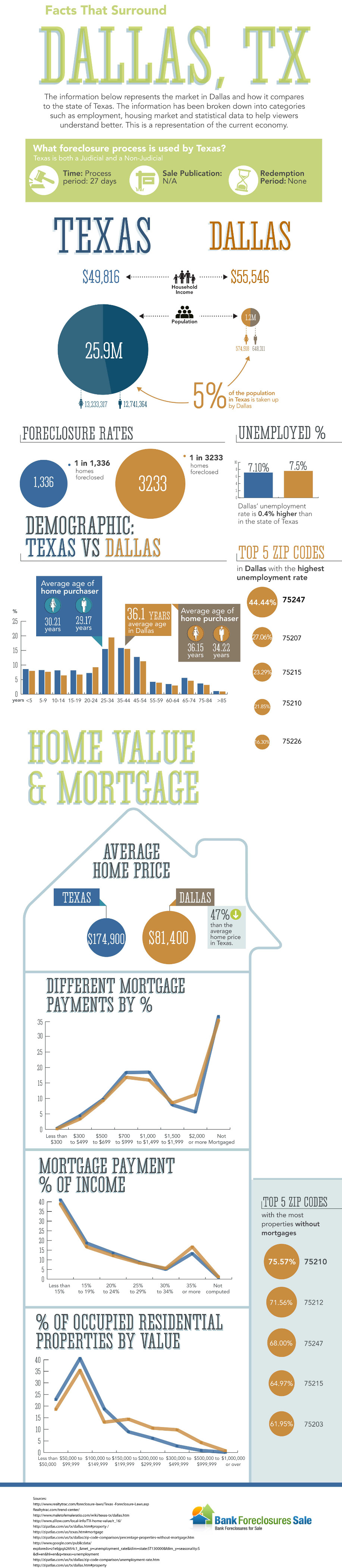 dallas tx real estate infographic