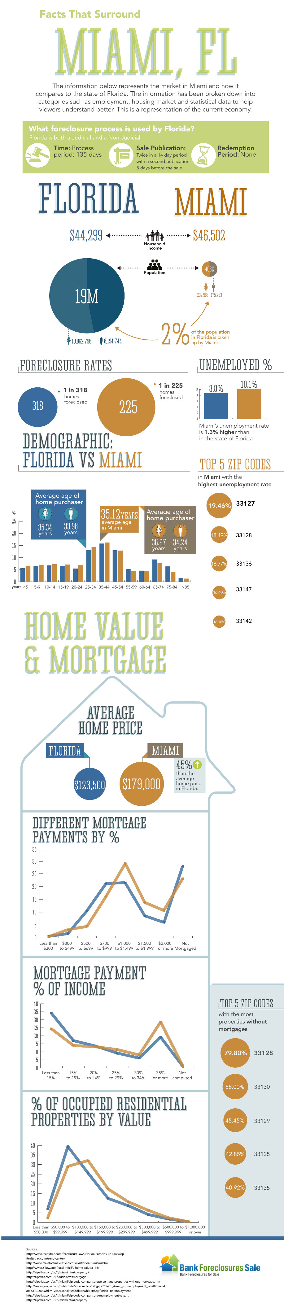 Miami, FL Real Estate Infographic at BankForeclosuresSale.com